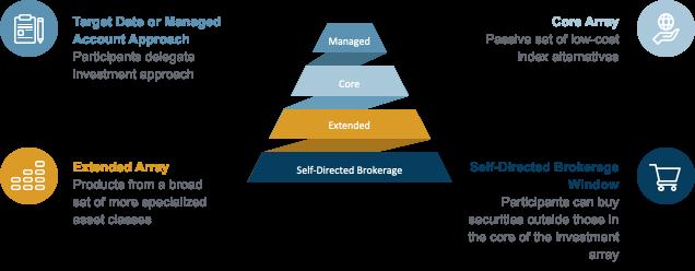 Action Pyramid