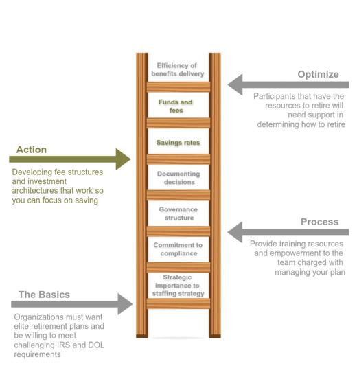 Ladder Step 3