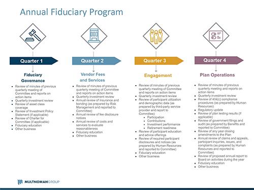 Multnomah Group Annual Fiduciary Program