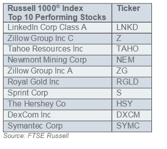 Russell_Index.png