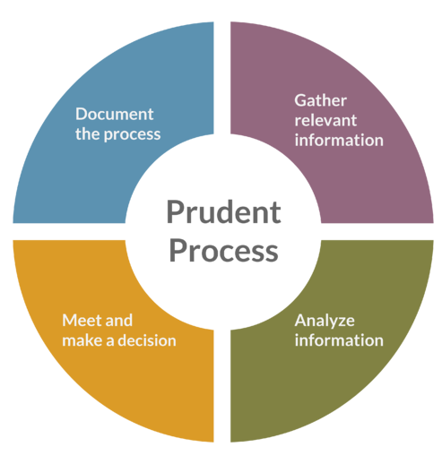 Prudent Process Wheel